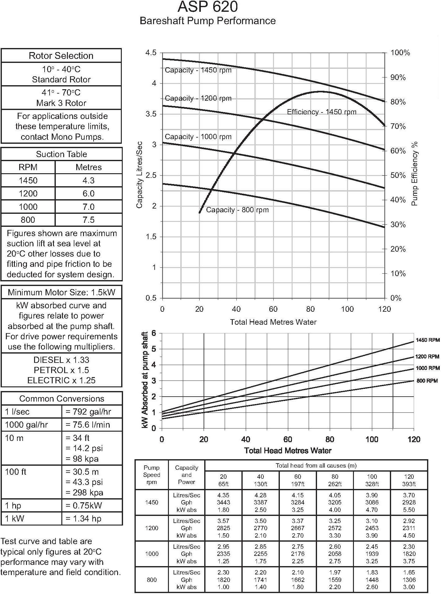 ASP620 Pump Curve