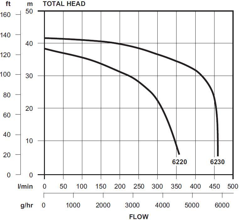 DynaFlow 6220 & 6230 Pump Curve
