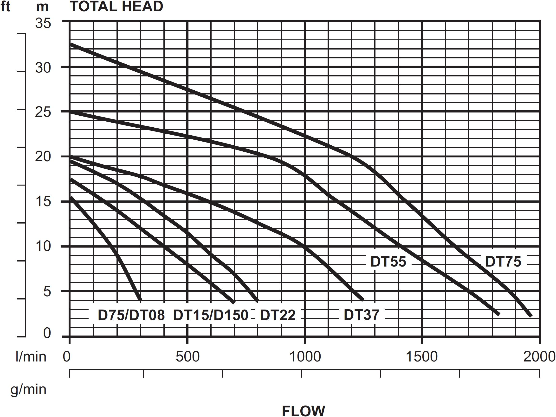 General Purpose Dewatering Pump Curve