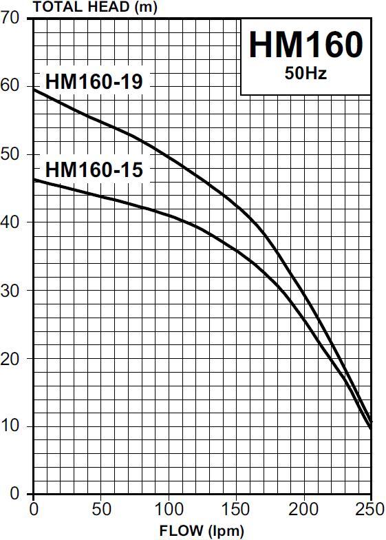HM160 Pump Curve