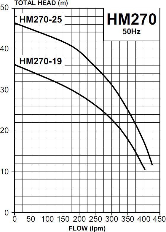 HM270 Pump Curve