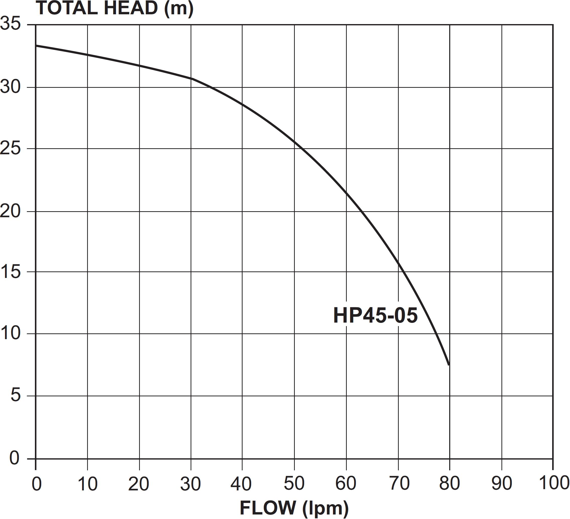 HP45-05 Pump Curve