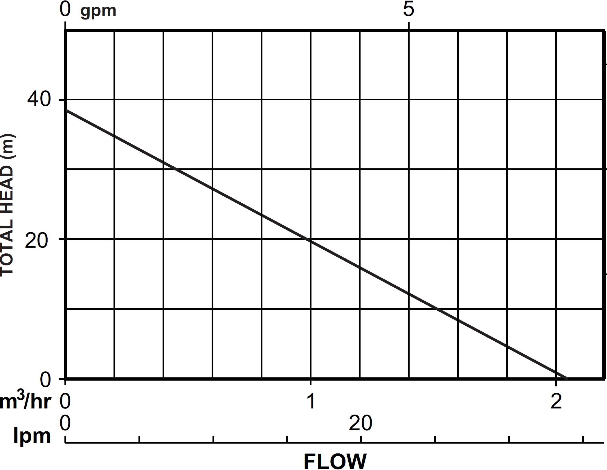 Perpheral Turbine Pump Curve