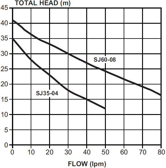 SJ60-08PC Pump Curve