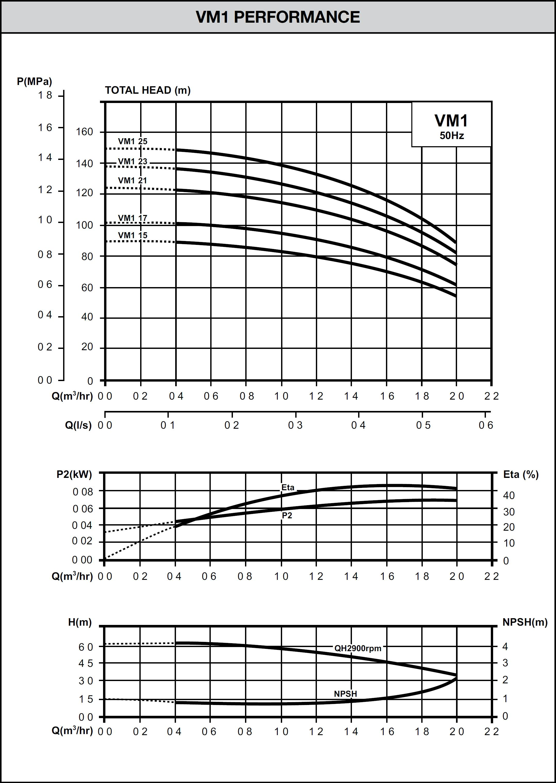 VM Series Pump Curve