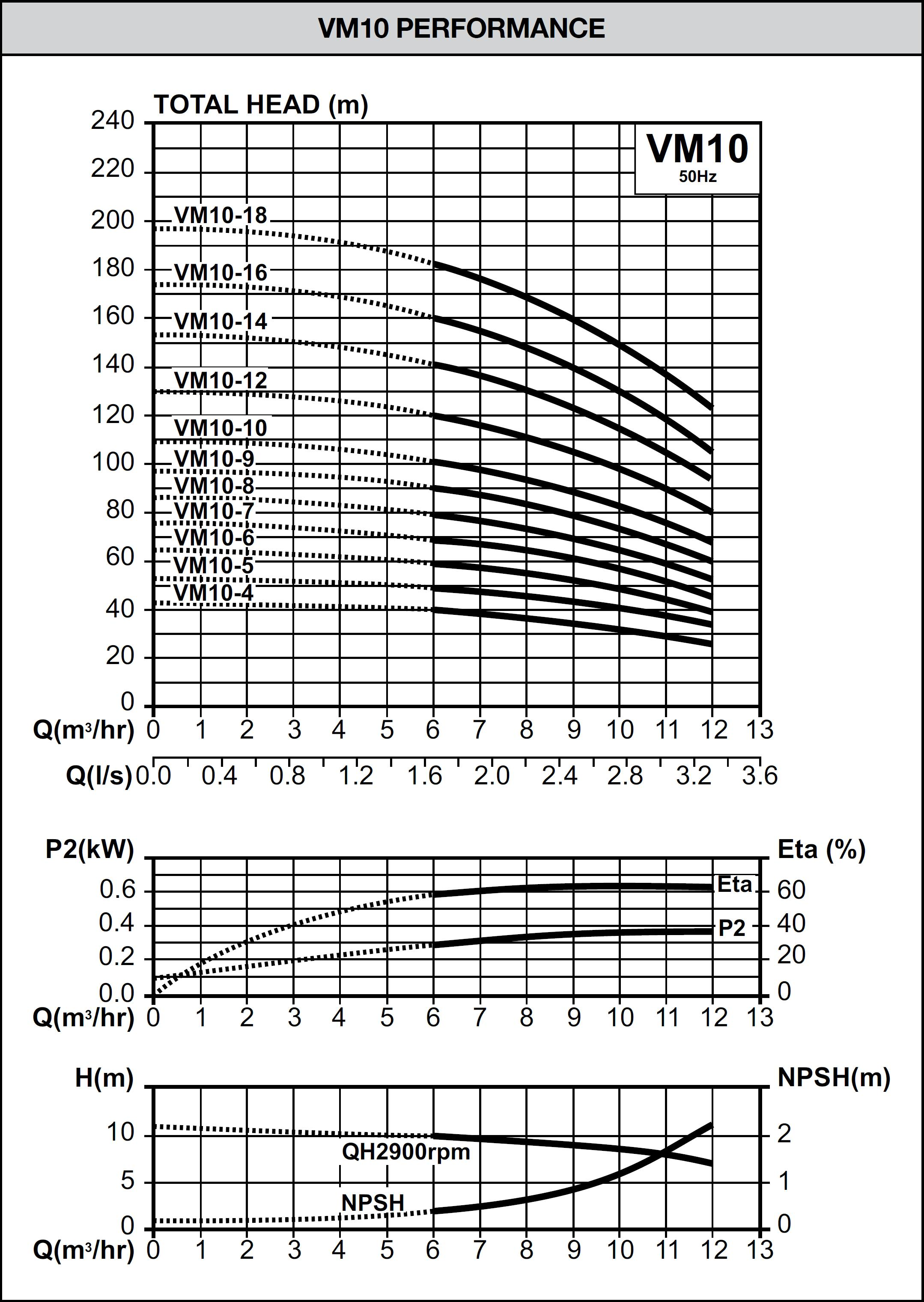 VM Series Pump Curve