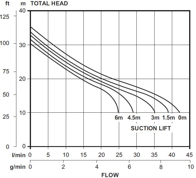 Davey xj350p pressure pump 0. 45kw 240v 50hz 1ph incl pressure sw.