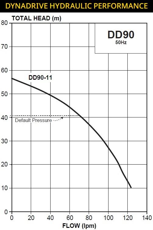 DynaDrive Pump Curve
