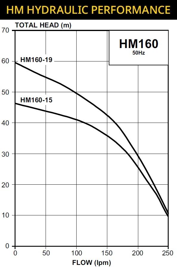 HM60 Pump Curve