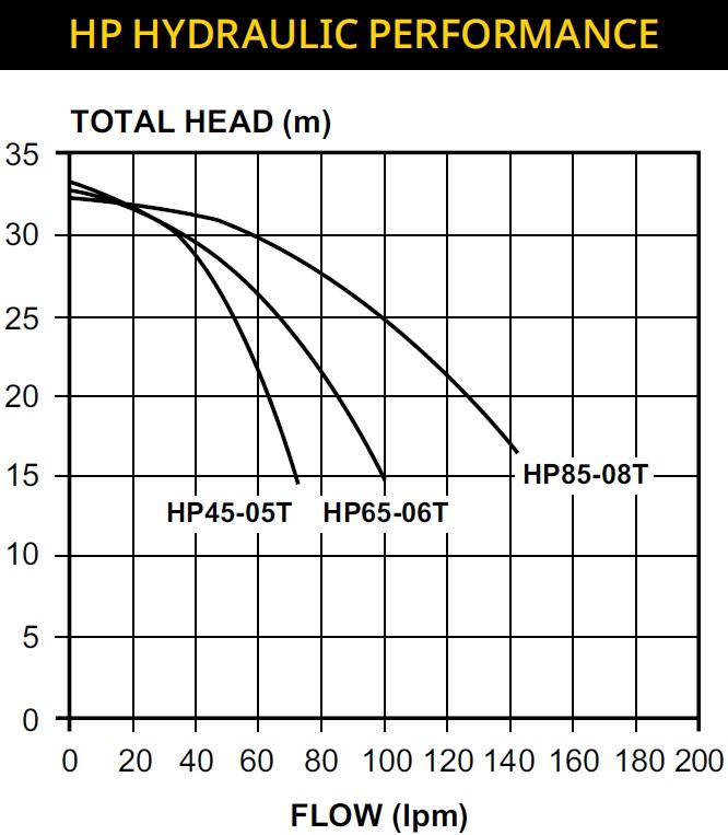 HP Pump Curve