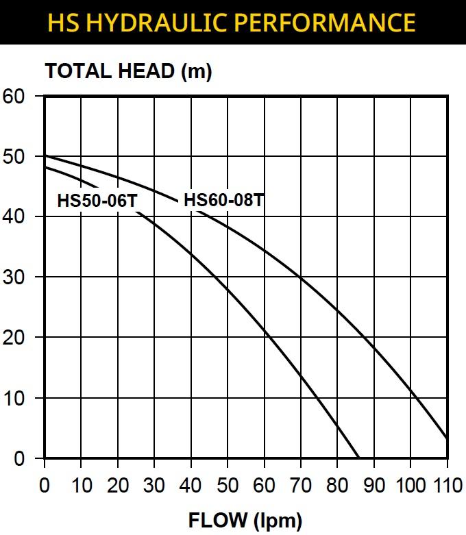 HS Pump Curve