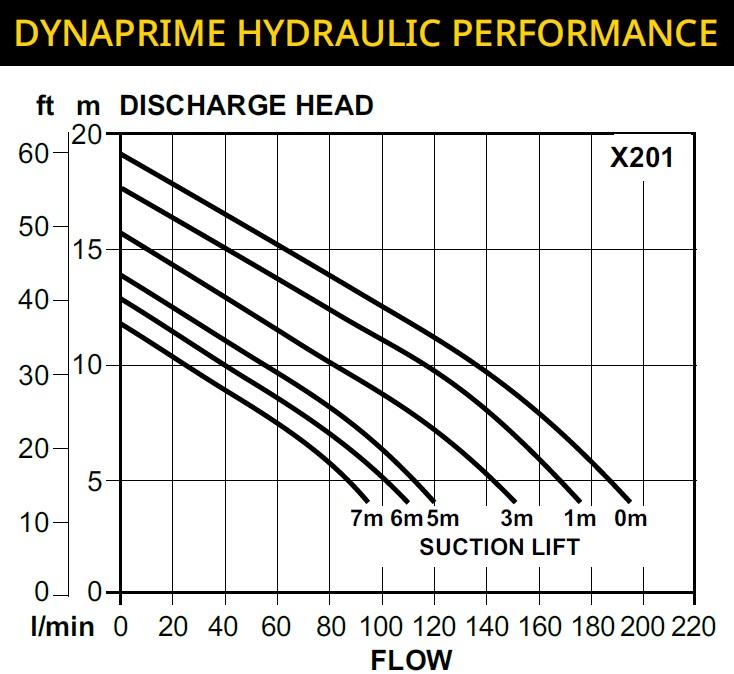Dynaprime X201 Pump Curve
