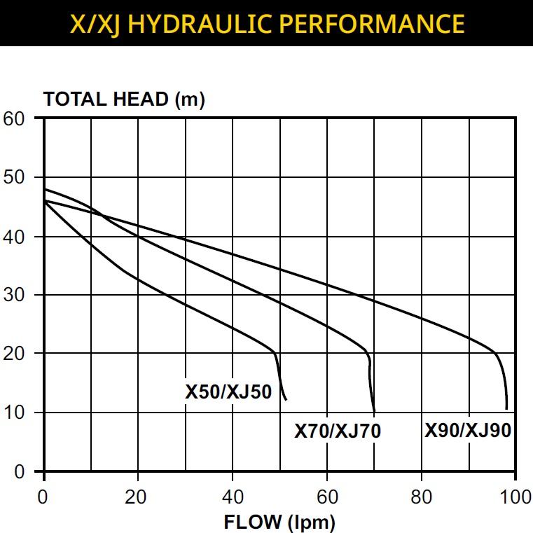 DYNAJET XJ SPEARPOINT Range Pump Curve