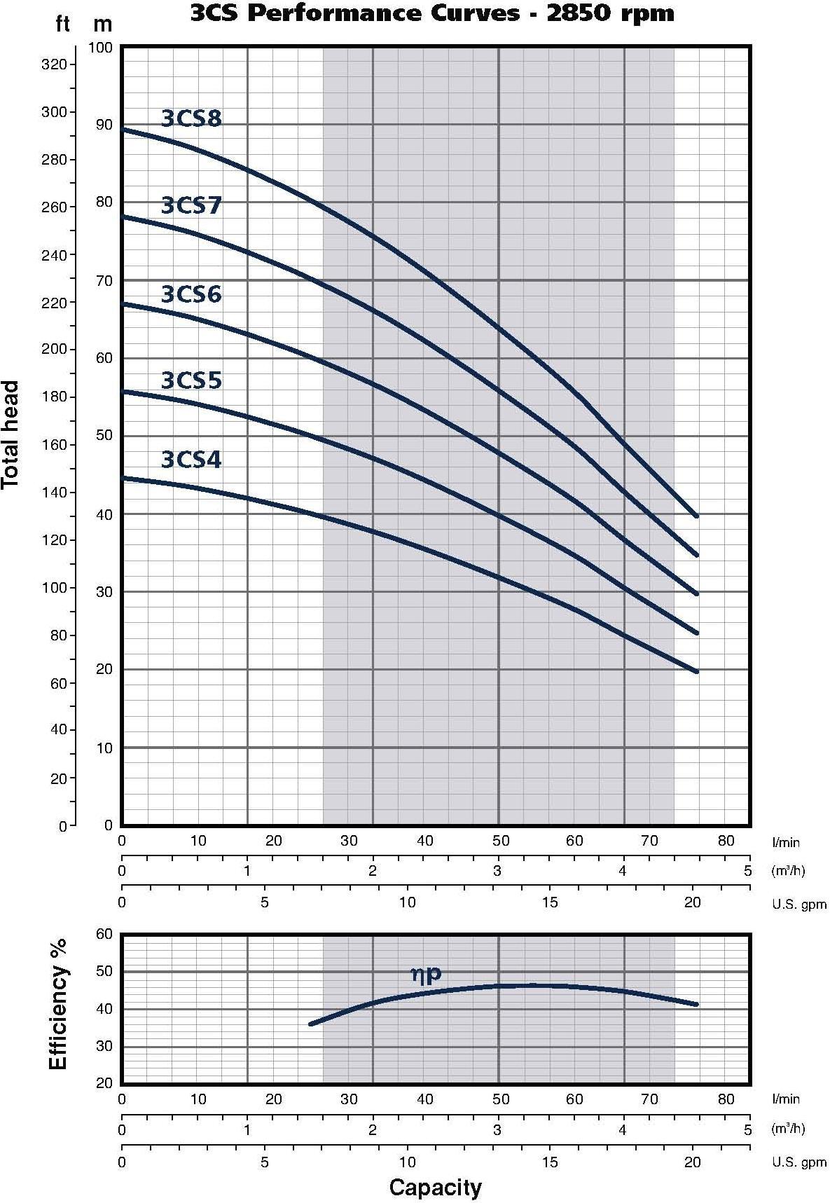 3CS Pump Curve
